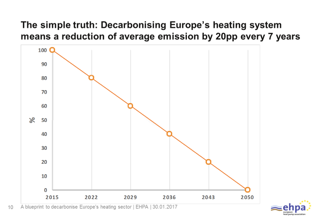 decarbonising-heating-system
